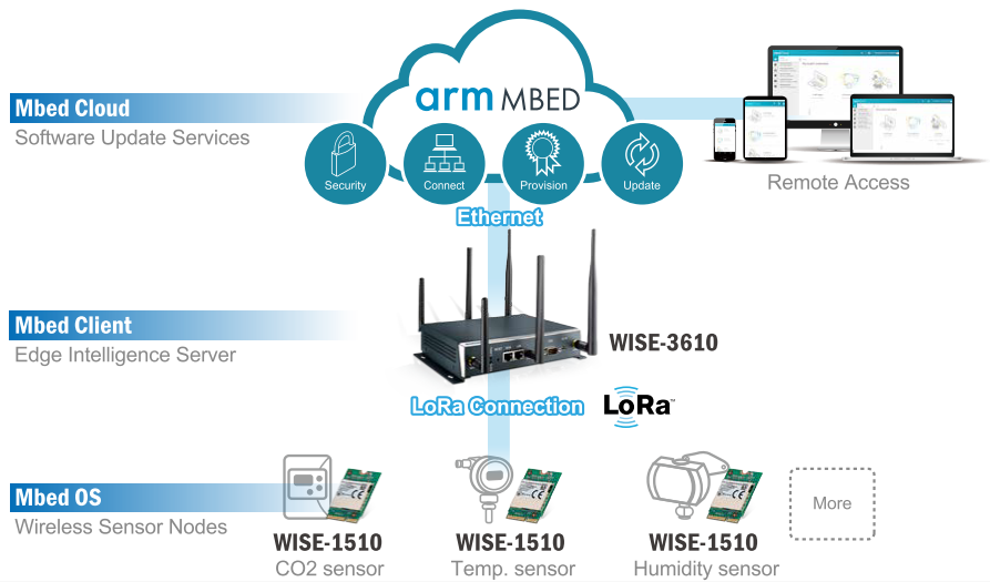 Arm Mbed Cloud Remote Software Update for Smart Agriculture | RQP